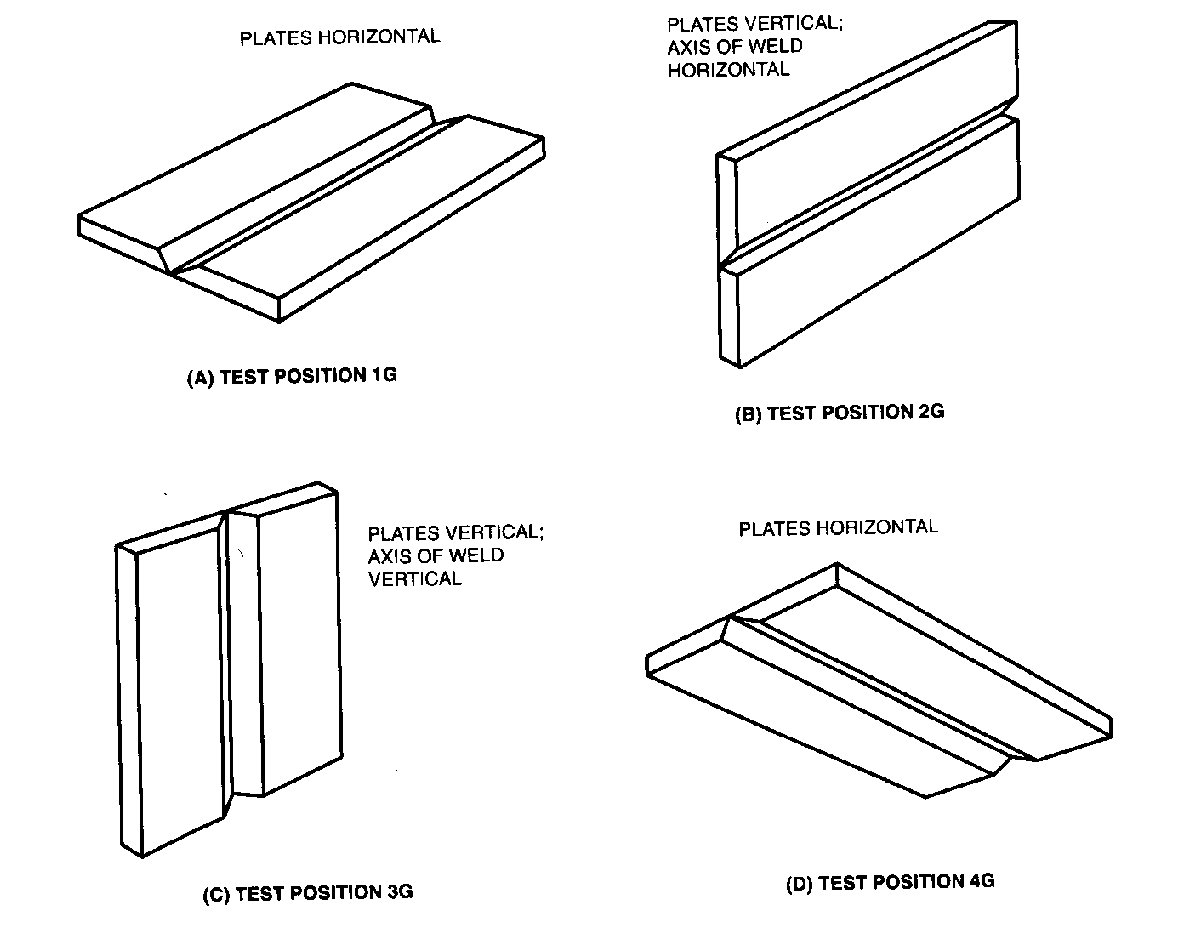 groove weld positions for plate. Black Bedroom Furniture Sets. Home Design Ideas